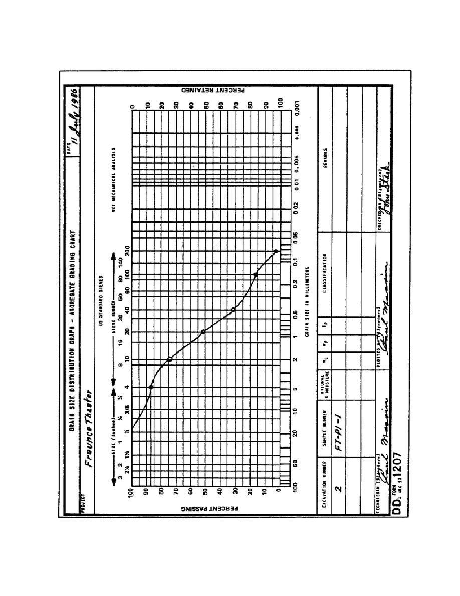 Sieve+analysis+graph