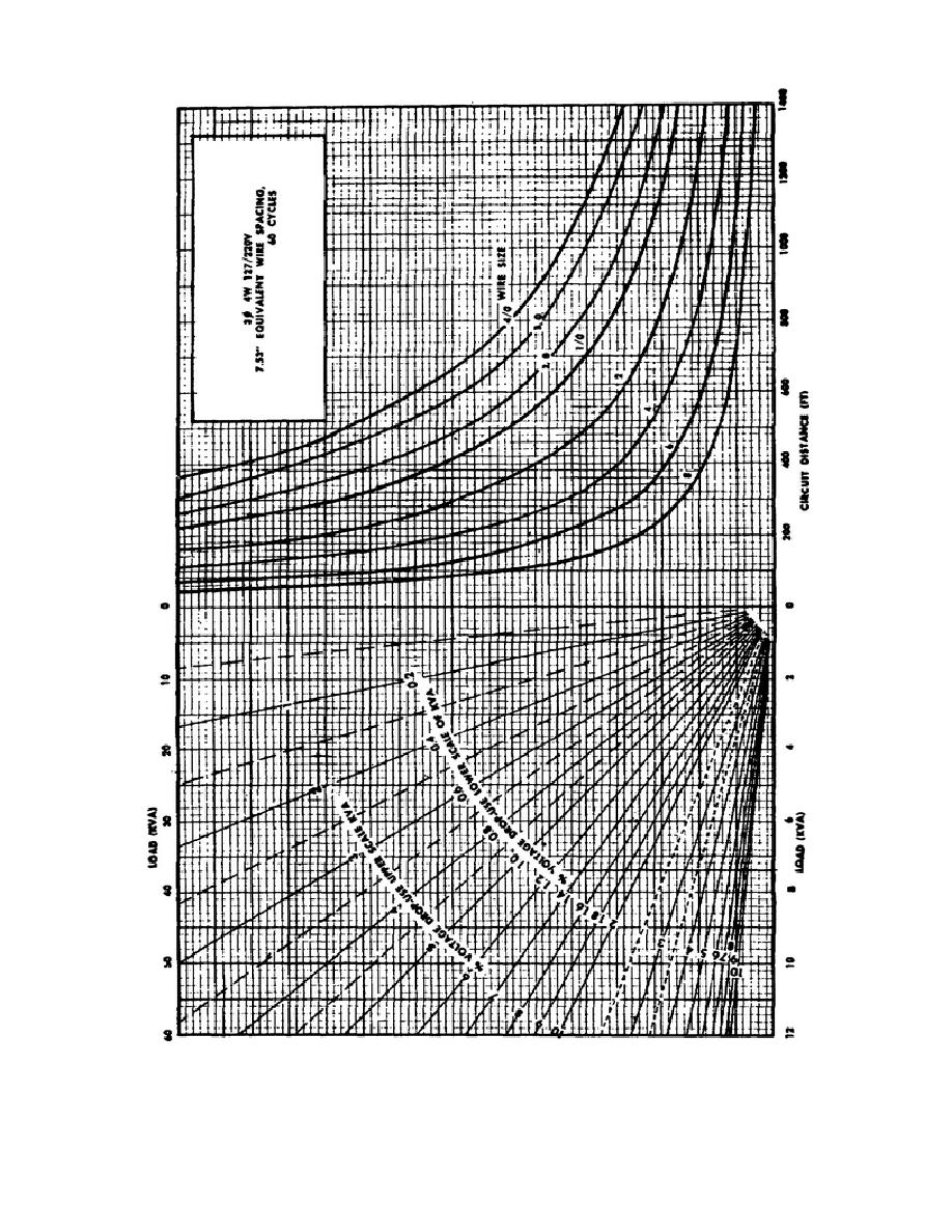 Figure 9 voltage drop and wire size chart for three phase four voltage drop and wire size chart for greentooth