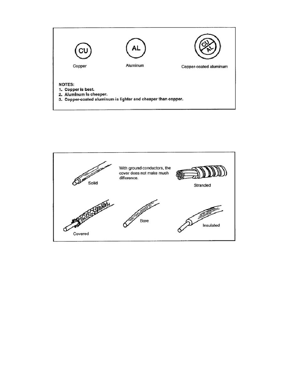 Types Of Conductors : Figure types of conductors