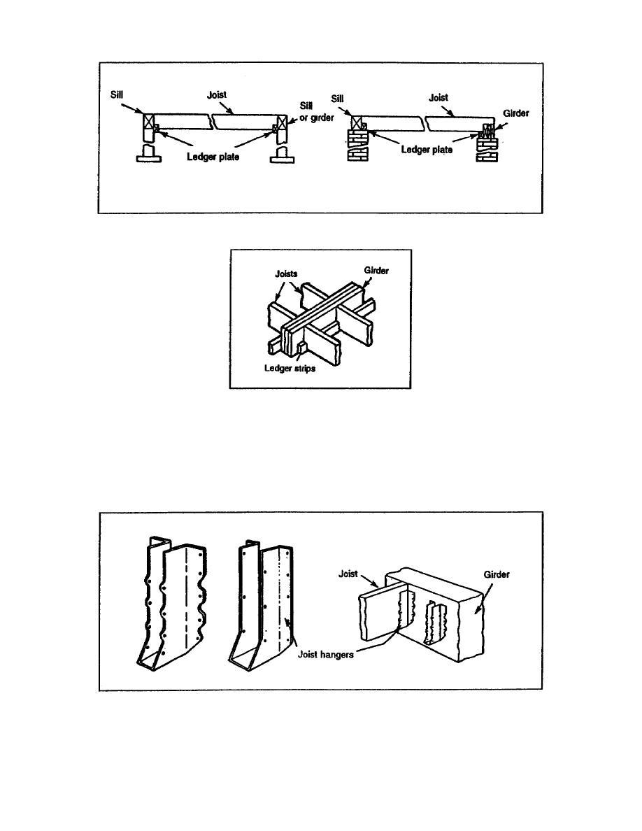 Ledger Plates Joists : Figure joist hangers