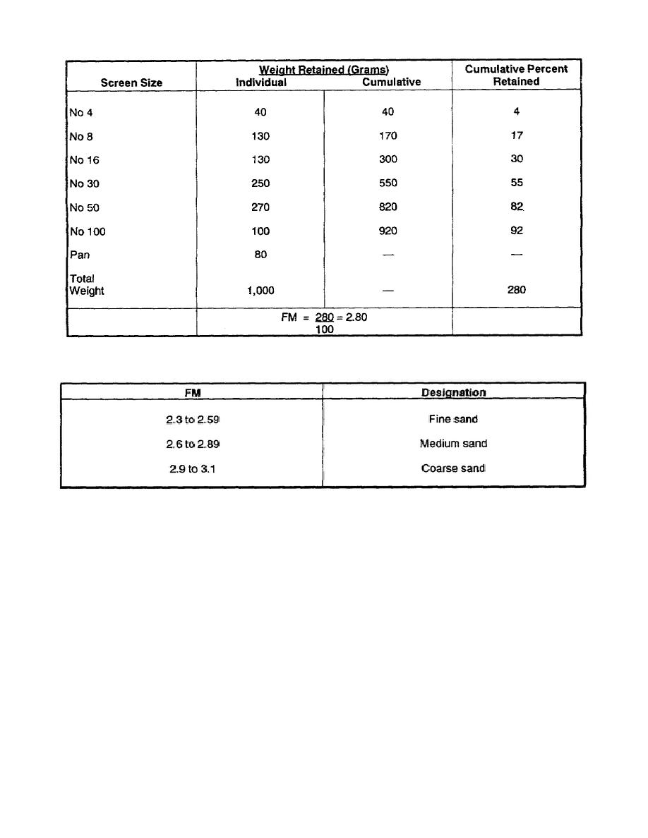 Table 1 2 fm ranges for fine aggregate for Astm table 52 pdf