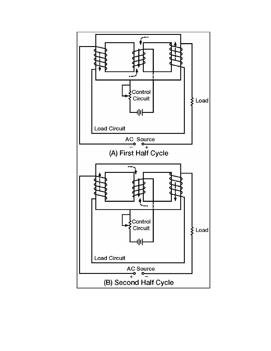 saturable core reactor November 2014 a hi aryeh the electroplating engineering handbook has half of a large page on saturable core reactors i couldn't quite follow it but, looking at the unit, maybe you can.