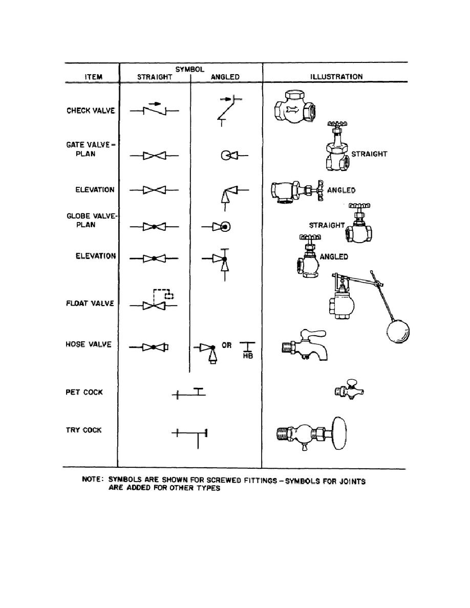 Figure 3 7 Plumbing Symbols For Valves