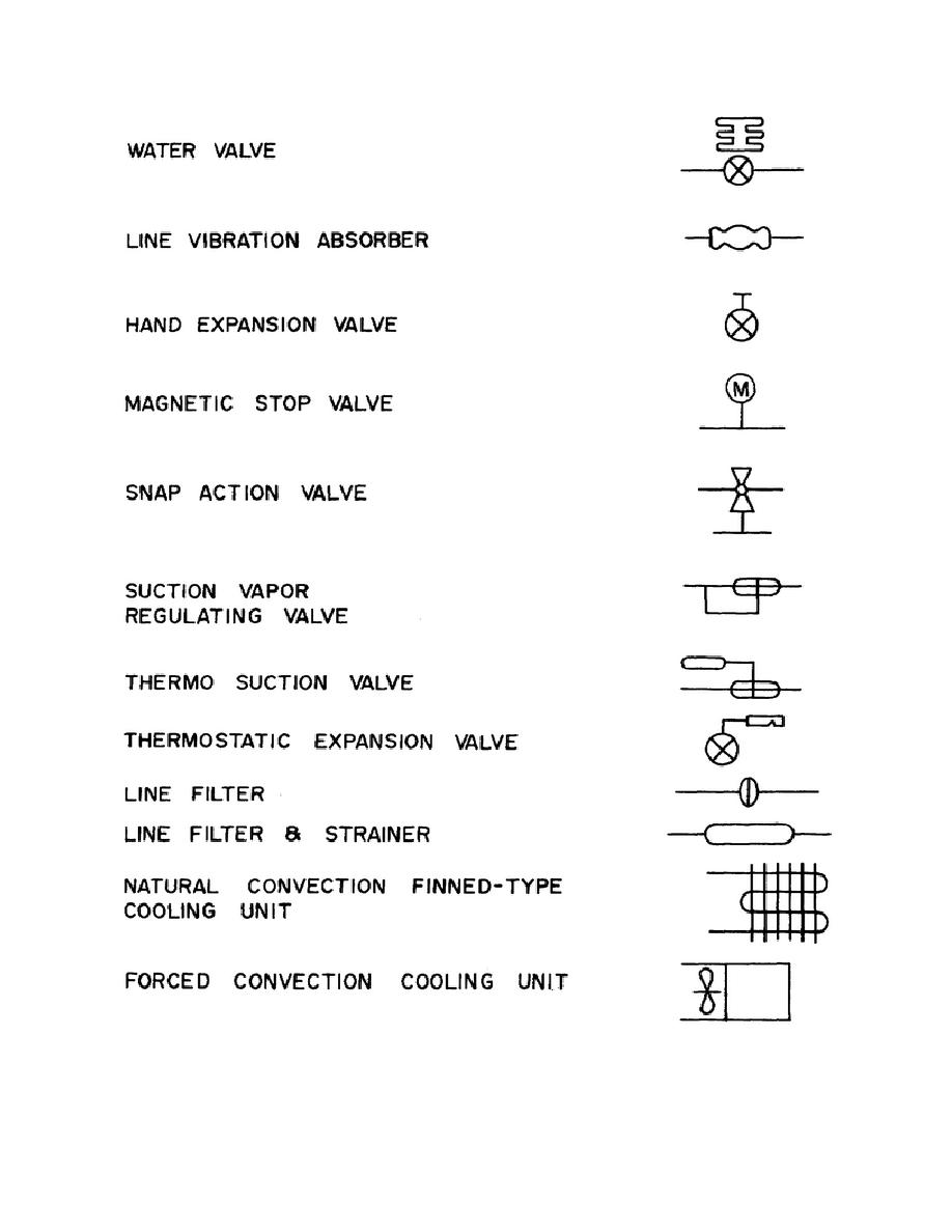 Figure 4 13 Air Conditioning Symbols