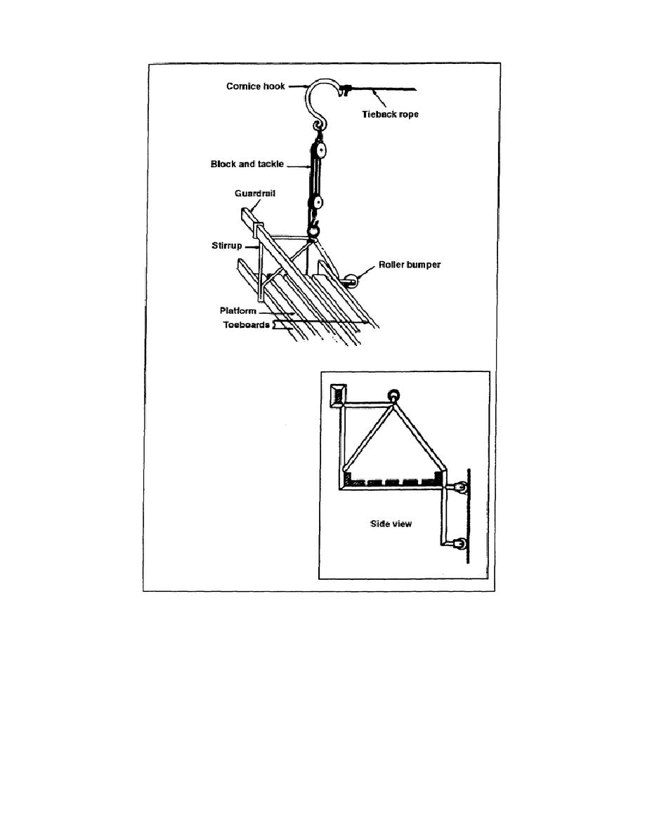 Figure 4 19 Swing Stage Scaffold