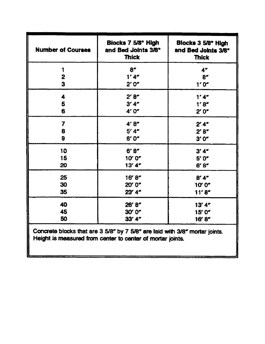 Nominal Height Of Concrete Block Walls