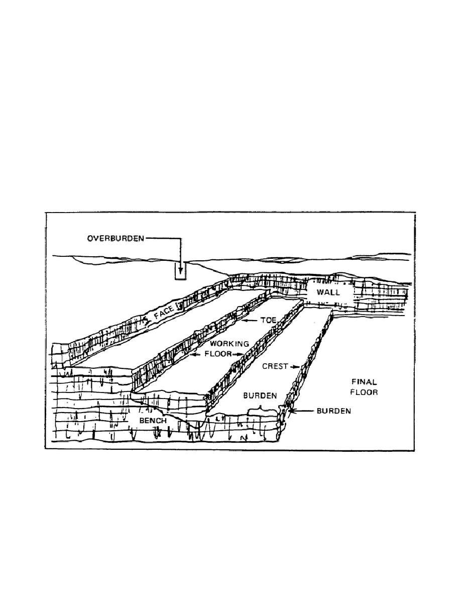 figure 1  quarry terminology